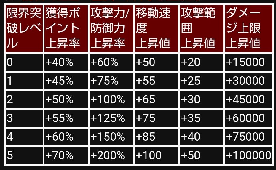 ☆5特攻上昇率