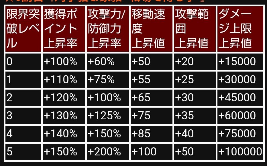 ☆6特攻上昇率